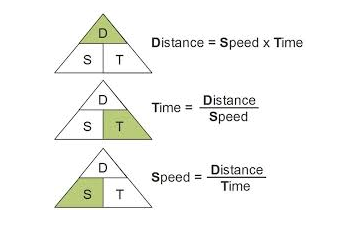 Distance = Speed x Time. If you have two of the variables, you can figure out the third.