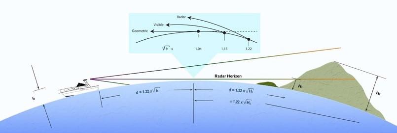 The radar horizon from a ship is all math!