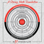 Building Math Success from a Strong Foundation